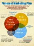 pinterest marketing plan infographic