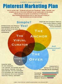 pinterest marketing plan infographic