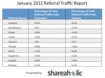 Pinterest January 2012 Data