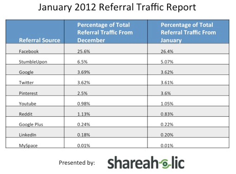 Pinterest January 2012 Data