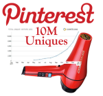 Pinterest 10 Million Uniques