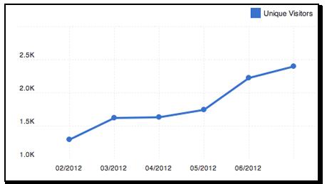 compete dot com data for marketingonpinterest.com